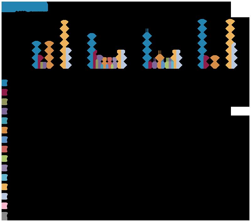 Как правильно рассчитать текучесть персонала Статья Журнал   Показатели текучести по годам в динамике