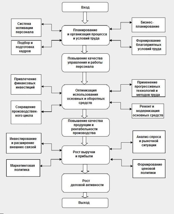 Взаимосвязь подсистем, влияющих на деловую активность организации