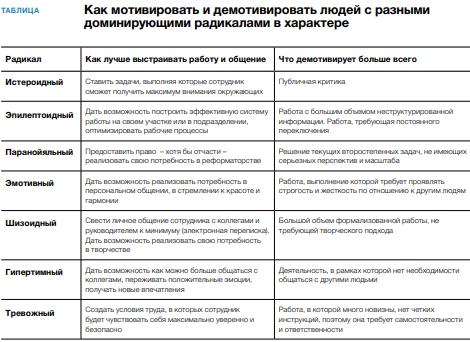 девушка модель эффективного менеджера условия и факторы результативной работы менеджера