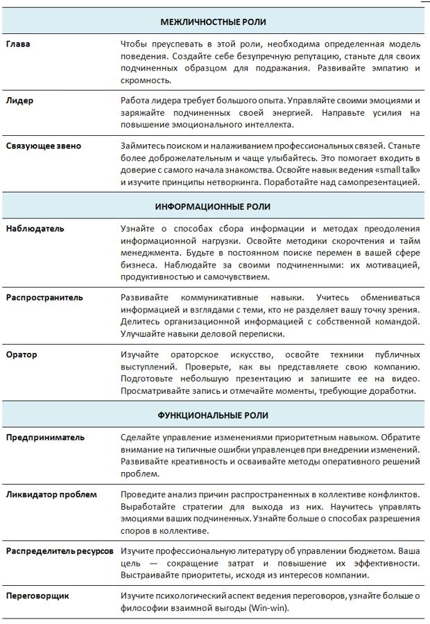 Классификация управленческих ролей по Генри Минцбергу