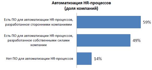 HRM: искусство эффективного управления персоналом