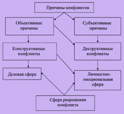 Деструктивный конфликт: способы разрешения