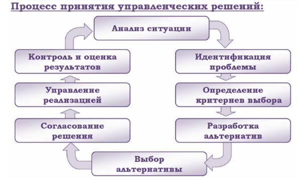 Методы принятия решений: как избежать управленческих ошибок