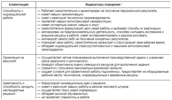 Работа с моделью компетенций девушка модель ирина иванова