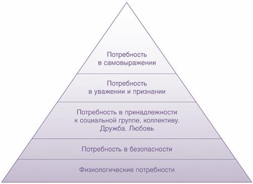 Принципы управления организацией