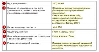 протокол аттестационной комиссии на соответствие занимаемой должности моментальный займ без отказа наличными