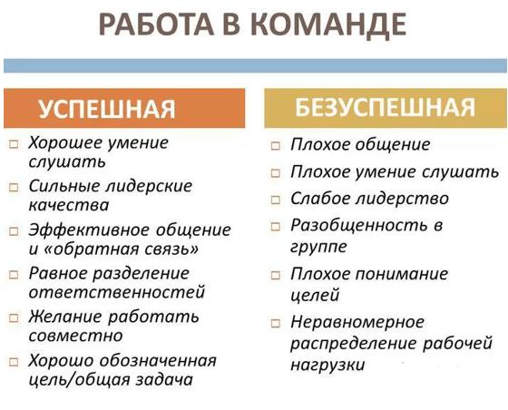 Работа в команде: особенности взаимодействия людей