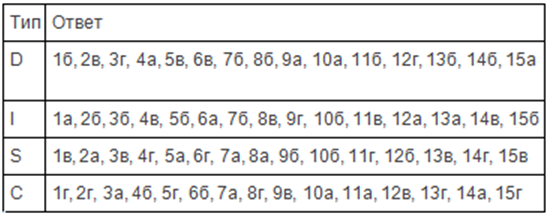 Тест DISC: определяем тип личности