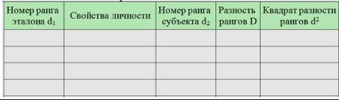 Протокол самооценки личности Будасси