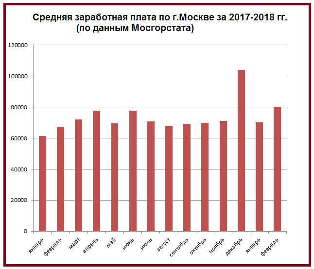 Какая сейчас средняя зарплата по Москве