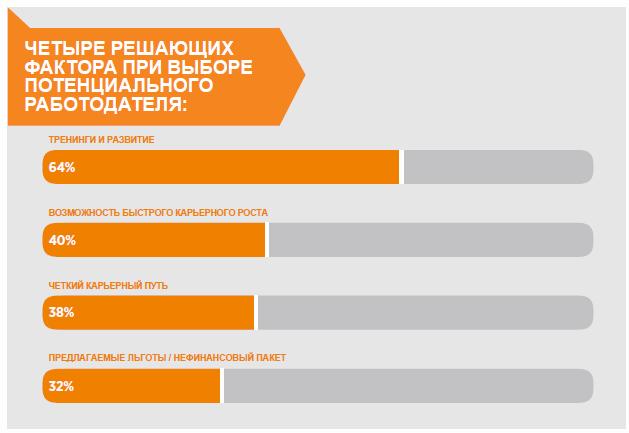 Карьера поколения Y в России: решающие факторы при выборе работодателя