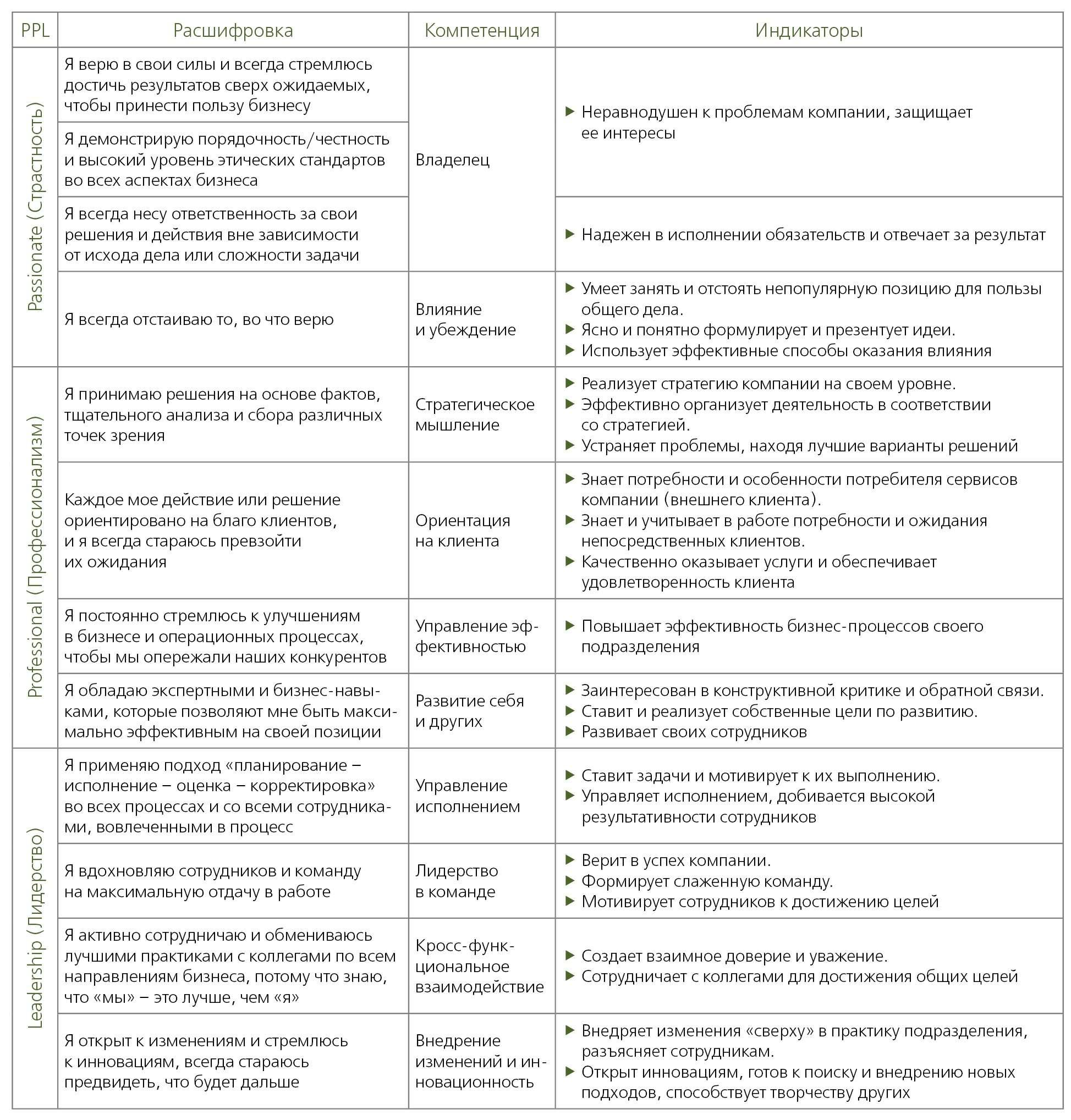 Модель лидерских компетенций