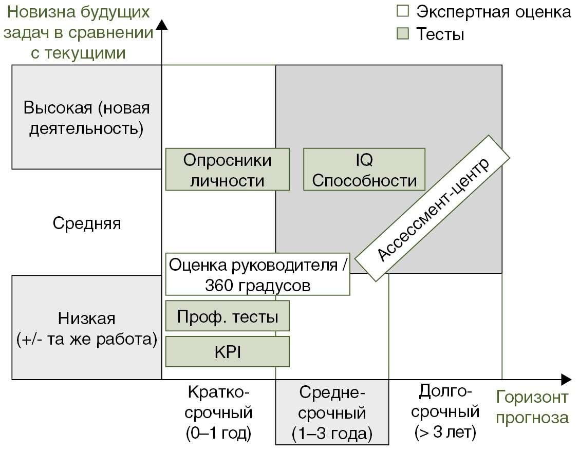 Схема валидности инструментов при оценке компетенций и личностного потенциала соискателей
