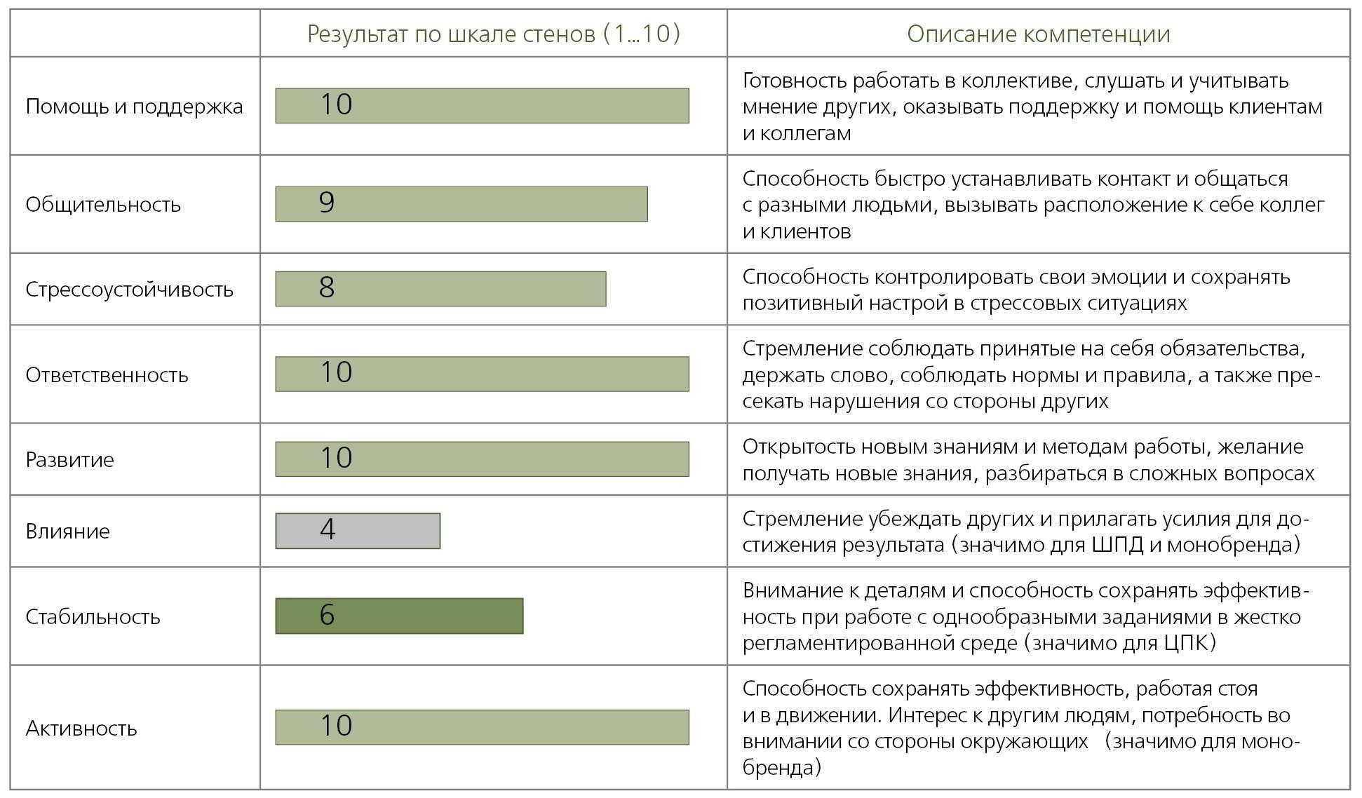 Пример профиля вакансии и описание критериев оценки для специалиста офиса продаж