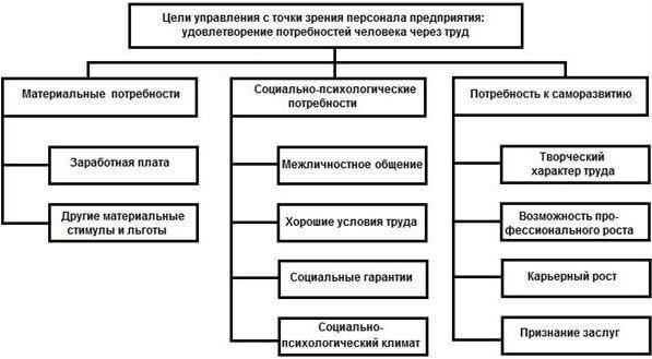 Оптимизация процесса управления персоналом предприятия