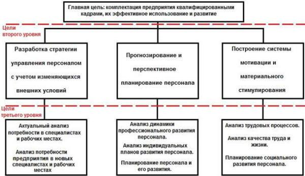 цели управления персоналом