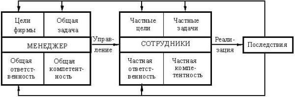 Элементы системы управления персоналом