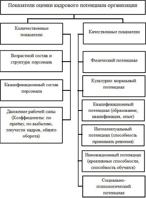 магазинов России методика оценки имиджа сельхозпредпричтия вот кому дом