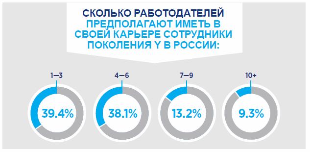 Сколько работодателей планируют иметь представители поколения Y в России в своей карьере