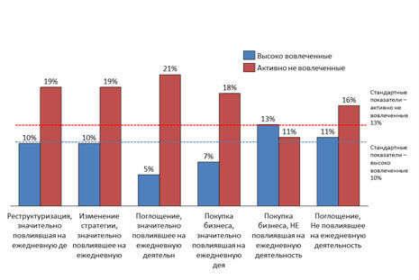 Влияние различных типов изменений на уровень вовлеченности сотрудников