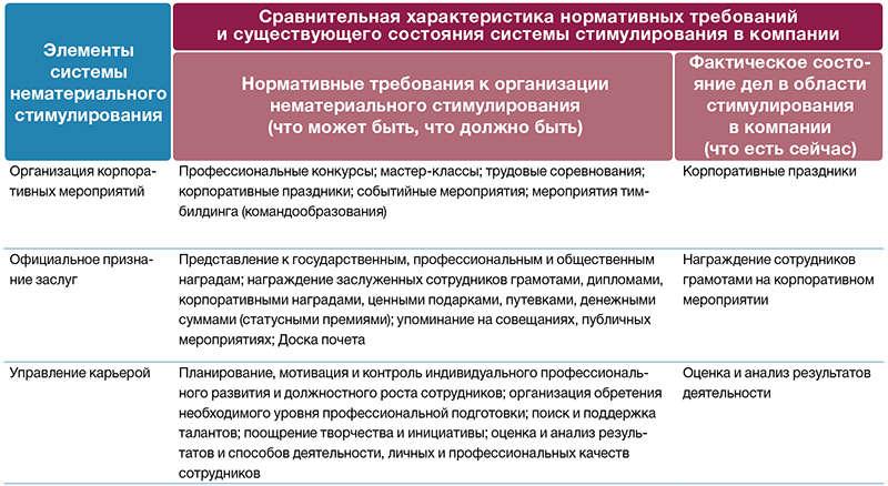 РАЗРАБОТКА РЕКОМЕНДАЦИЙ ПО СОЗДАНИЮ ЭФФЕКТИВНОЙ СИСТЕМЫ ...