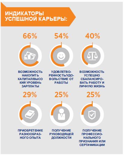 Индикаторы успешной карьеры для поколения Y в России