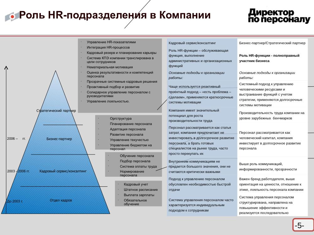 рейтинг мотивации сотрудников генеральный директор выявлении СВК нарушений