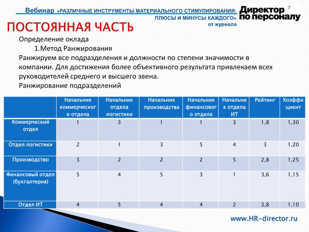 схема рейтинг мотивации сотрудников генеральный директор любовью властью