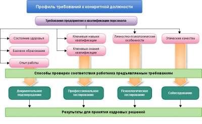 Модели оценки качества работы персонала модельное агенство сокол