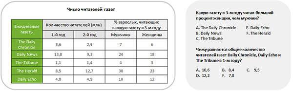 talent q числовой тест пример